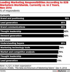 The Golden Age of B2B Marketing Is Here, What You Need To Know