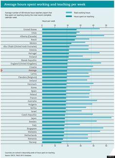 経済協力開発機構(OECD)、加盟国など世界34の国と地域の中学校にあたる学校の教員に勤務や指導環境調査結果
