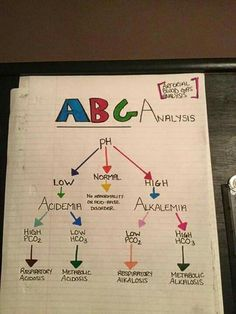 ABGs usually are tricky for new nursing students. Nursing Study Tips, Nursing Information, Nursing School Notes, Nursing Schools, Rn School, School Humor, Medical School, Nursing Mnemonics, Pathophysiology Nursing