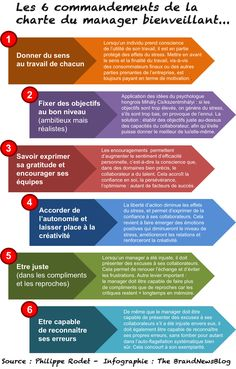 Business management: and if we bet on benevolence and the quest for . - Business management: and if we bet on benevolence and the quest for the common good? – The Com& - Management Tips, Project Management, Business Management, Etre Un Bon Manager, Formation Management, Coaching Personal, Job Coaching, Burn Out, Community Manager