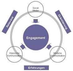 Das abgestimmte und ausgewogene Engagement im Unternehmen entscheidet über den Kommunikationserfolg.