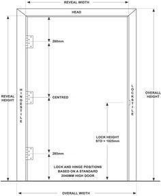 Bar Chart Locks Door Latches