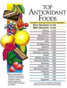 Top #Antioxidant #Foods ORGANIC World - Community - Google+