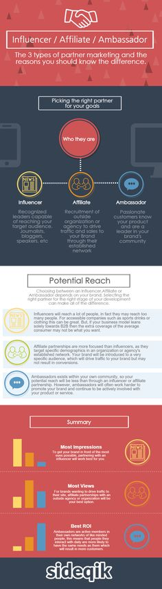 (Infographic) Using Influencers, Affiliates and Ambassadors to Grow
