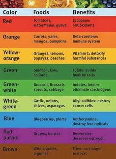 Benefits of food by colors