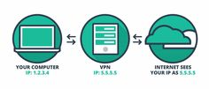 We explain what a VPN is, what it does and why you should be using one to protect the internet connection on your computers and devices. Private Network, Internet