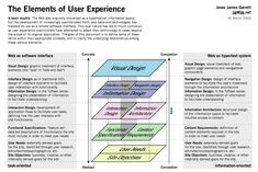 """""""The Elements of User Experience"""" by Jesse James Garrett. This conceptual model of the considerations involved in designing successful user experiences for websites by Jesse James Garrett is the foundation for all his subsequent work in this field. It was published as a PDF diagram in 2000 and in his acclaimed book """"Elements of User Experience"""" in 2002. http://www.jjg.net/elements/pdf/elements.pdf"""