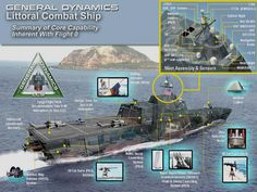 LCS: The USA's Littoral Combat Ships. General Dynamics concept proposal.