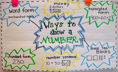 Ways to show a number-anchor chart Word, expanded, standard forms, money, number sentence, base ten blocks to build the number. If you like UX, design, or design thinking, check out theuxblog.com