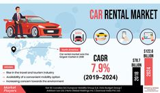Car Rental Market Research Report By Vehicle Type Economy Executive Luxury Channel Online Offline Purpose Car Rental Travel And Tourism Tesla Model X