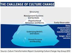 20 best the iceberg model images psicologia psychology