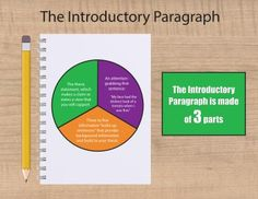 How to Write the Perfect Introduction of an Essay: The introductory paragraph has three main parts.