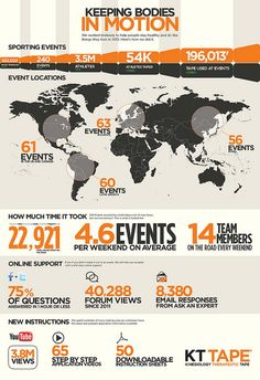 KT Tape event year summary 2012 - Roll on 2013!!!