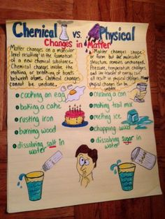 This shows the difference between physical and chemical change in matter.