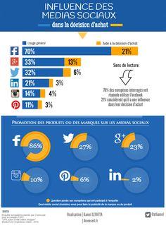 Quelle est l'influence des médias sociaux dans la décision d'achat e-commerce ? #ecommerce #infographie