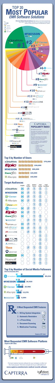 Infographic about Electronic Medical Record software solutions.