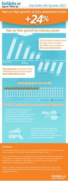 IrishJobs.ie Jobs Index Q4 2012