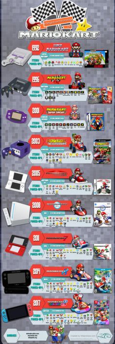 A Magnificient Chronology of Mario Kart #infographic