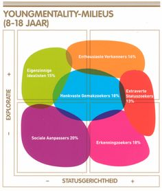 YoungMentality segmenteert jongeren - Mediaonderzoek.nl