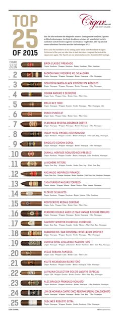 Every year the members of our tasting panel blind-taste hundreds of cigars. At the end of the year we take time to look back and compare the best of the cigars once again. The Top 25 are our absolute favourites from the 2015 tastings.