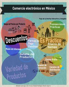 Comercio Electrónico en México Equipo 4