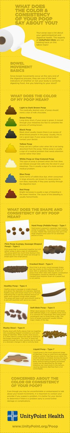 color and consistency of poop What does it mean?