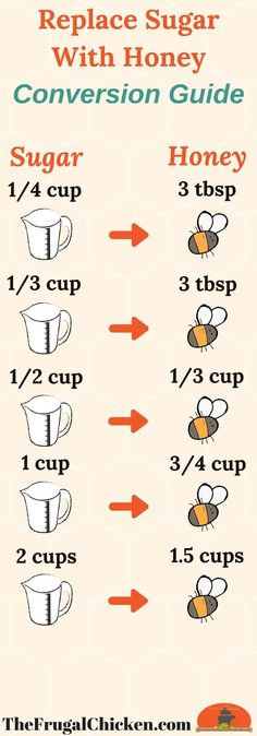 Want to create healthy dessert recipes without sugar? Make healthy desserts easy by replacing sugar with honey - it's simple! Click through for the full conversions to replace sugar with honey. You also need to add baking powder and more so your baked goods turn out perfect! #dessertfoodrecipes