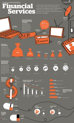 Online advertising for financial services infograph