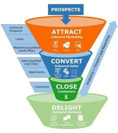 Inbound Marketing: cos'è e a cosa serve Digital Marketing Strategy, Marketing Process, Digital Marketing Trends, Sales And Marketing, Business Marketing, Marketing Ideas, Marketing Logo, Marketing Quotes, Sales Strategy
