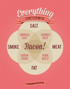 everything-is-better-with-bacon_50825e985d298