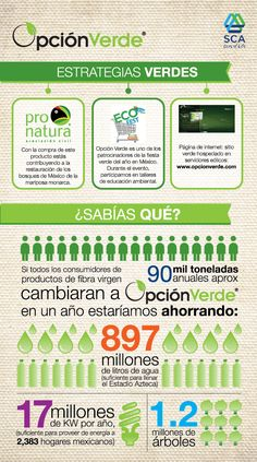 Infografía: Opción Verde - Estrategias Verdes