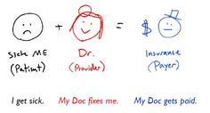#Healthcare in America is a business governed by a simple equation [ #hcsm #hcmktg ]