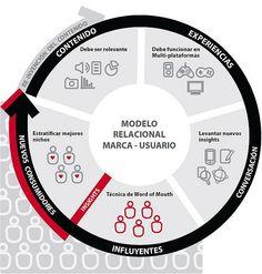 Modelo Relacional Marca- Usuario