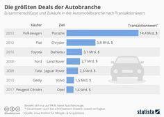 Der Deal ist perfekt: Der französische Autobauer PSA, zu dem auch Peugeot und Citroen gehören, kauft dem amerikanischen Autokonzern General Motors sein europäisches Tochterunternehmen Opel ab.   #Autobranche #Automobil #Opel #PSA #Übernahmen