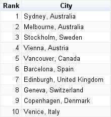 Barcelona entre las 10 ciudades más reputadas del mundo
