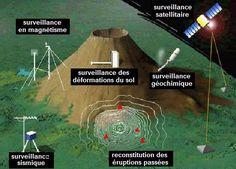 systeme-de-surveillance-eruptions-volcaniques-svt