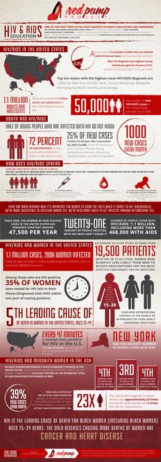 Statistics | The Red Pump Project