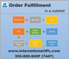 Outsourcing fulfillment solutions might be a good fit for many companies especially start ups as it will help them introduce their products faster and more efficiently. Fulfillment Services, Pack And Ship, In A Nutshell, Fit, Products, Shape, Gadget