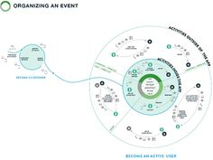 An ecosystem map for an event-planning application.