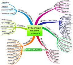 Ментальная карта метода. Описывает основные понятия метода и связи между ними Systems Thinking, Data Processing, Physiology, Self Development, Anatomy, Coaching, Infographic, Meditation, Mindfulness