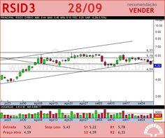 ROSSI RESID - RSID3 - 28/09/2012 #RSID3 #analises #bovespa