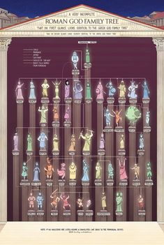 Greek gods and goddesses - Roman god - Mythology art - Greek mythology - Ancient mythology - G Greek And Roman Mythology, Greek Gods And Goddesses, Egyptian Mythology, Greek Mythology Family Tree, Greek Family Tree, Family Trees, Mythological Creatures, Mythical Creatures, 6 Chakra