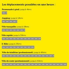 Les chiffres du vélo