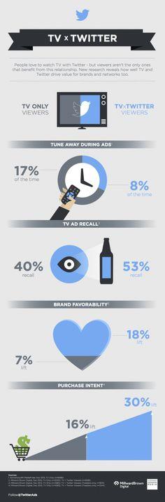 #Twitter e TV... come mantenerti sintonizzato durante la pubblicità. #Infografica