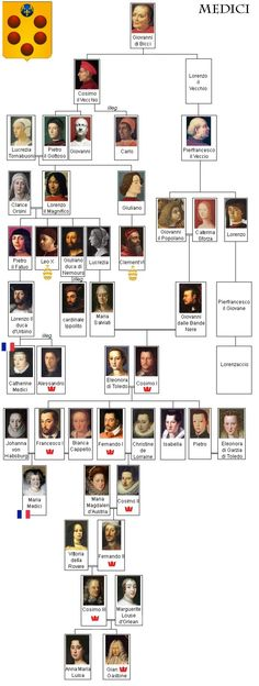 Medici family - a powerful Italian family of bankers and merchants whose members effectively ruled Florence for much of the century and 1596 were grand dukes of Tuscany European History, World History, Ancient History, Family History, Art History, Today History, Genealogy Chart, Family Genealogy, François Ii