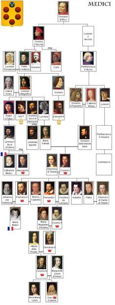 Catherine De Medici Family Tree | Bestand:Medici tree.jpg - Wikipedia