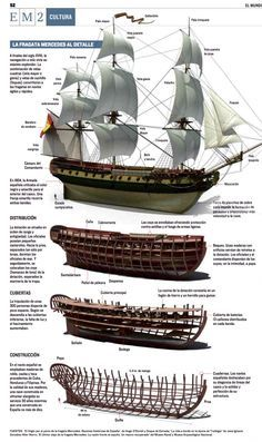 This is Visual Journalism - Schiff Model Sailing Ships, Old Sailing Ships, Model Ships, Model Ship Building, Boat Building, Bateau Pirate, Wooden Ship, Navy Ships, Ship Art