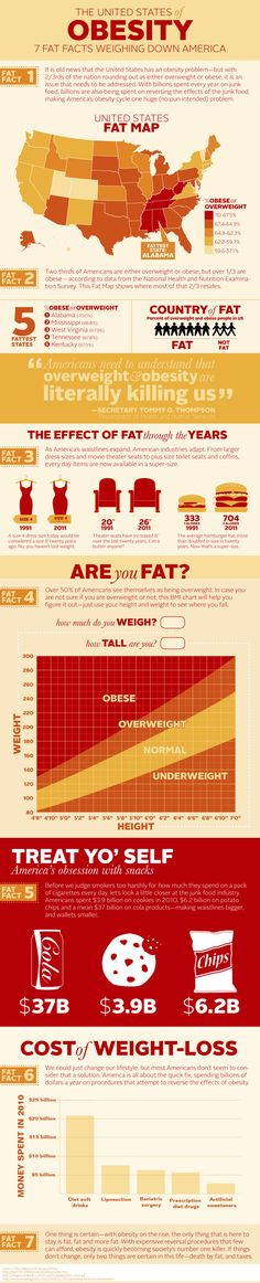 The United States of Obesity Infographic According to this chart I am too short!