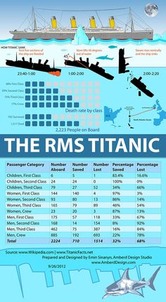 Infographic explaining how Titanic sank & how many people died
