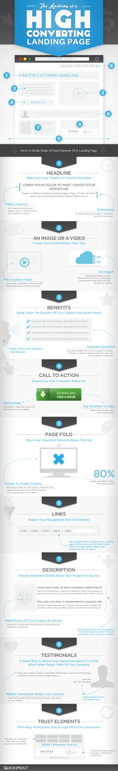 The Anatomy of a High Converting Landing Page [Infographics] -- [Web Design] [Web Development] [Landing Pages] [Conversion] [Best-practice] - Love a good success story? Learn how I went from zero to 1 million in sales in 5 months with an e-commerce store. Inbound Marketing, Marketing Online, Internet Marketing, Content Marketing, Web Responsive, Ecommerce, Design Web, Flat Design, Interface Design